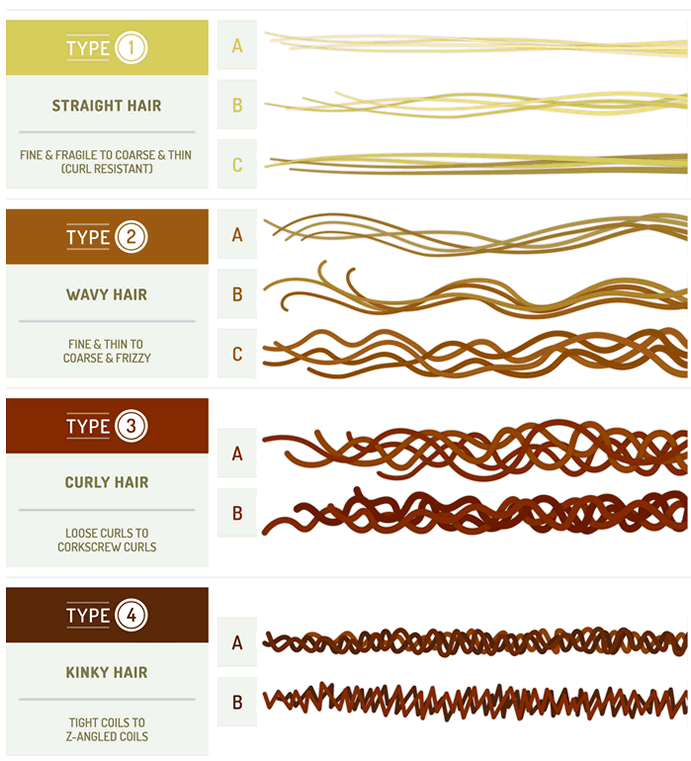 hair type chart for ceramic flat iron