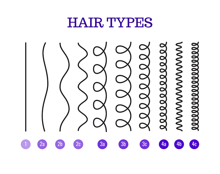 Hair type chart - what is 4b hair texture