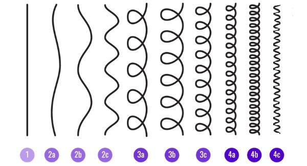 Black Men Hair Care - Hair Type Chart...